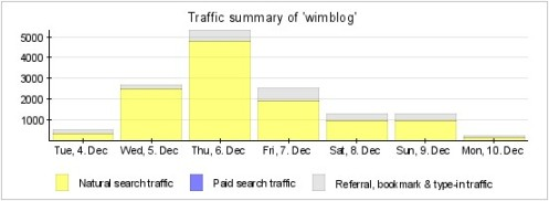 wimblog_traffic1.jpg
